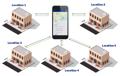 Control Multiple Locations from Anywhere