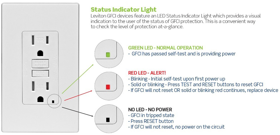 Leviton GFCI Status Indicator Lights