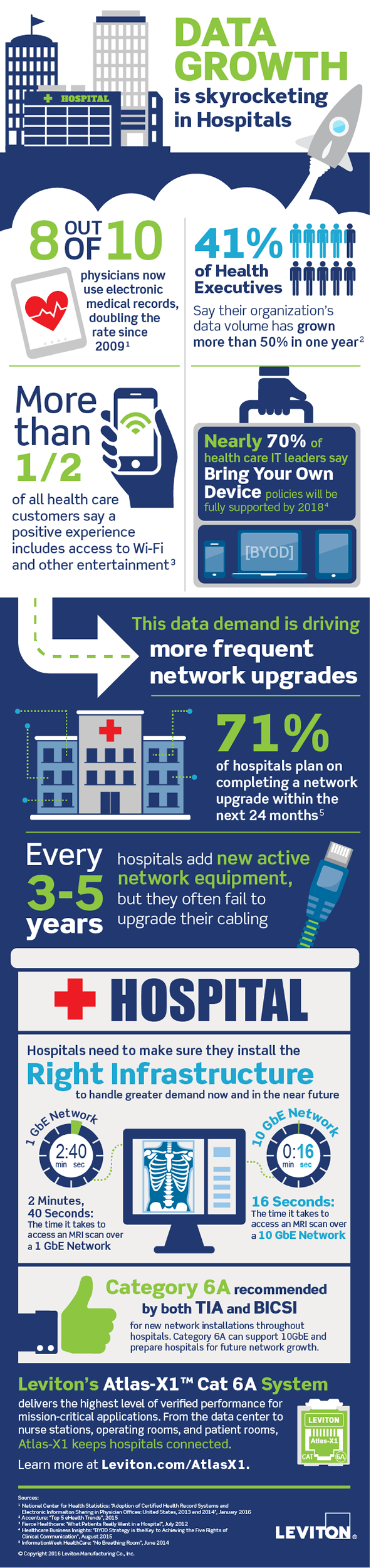 Infographic: Preparing Hospitals for Data Growth