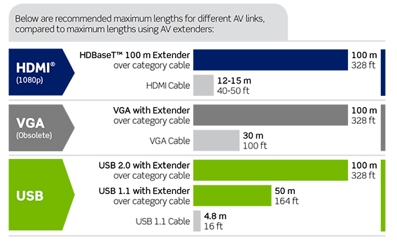 Recommended maximum lengths for AV